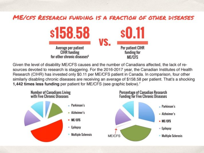 funding for MECFS in Canada.jpg